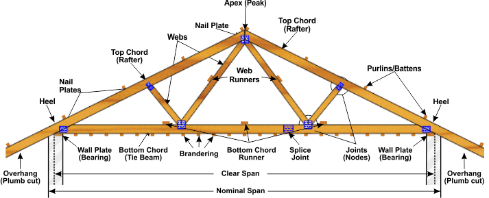 Anatomy of a roof truss technistrut roof truss for How to order roof trusses